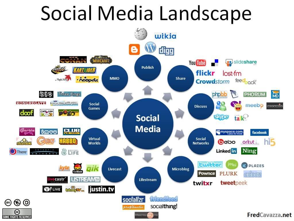 Social Media là cách tiếp cận khách hàng tiềm năng cực kỳ hiệu quả
