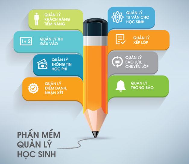 Phần mềm quản lý học viên